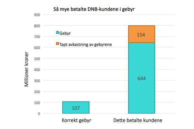 Graf DNB