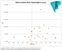 Meterstokker_2016_Nøyaktighet