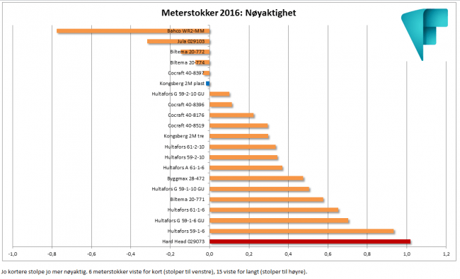 Meterstokker_2016_Nøyaktighet_vs_pris